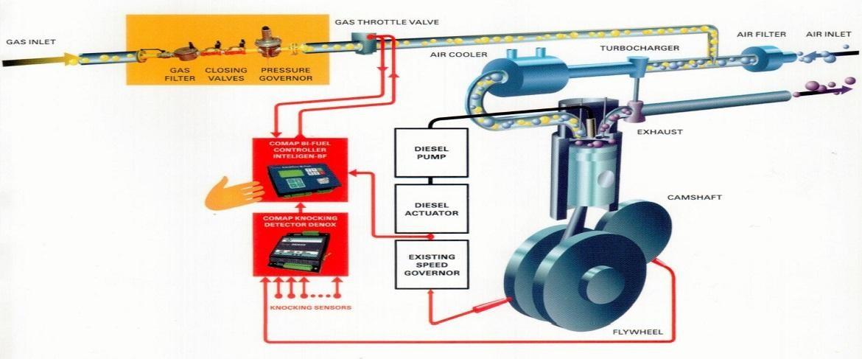 أنظمة تحويل المحركات للعمل بالوقود المزدوج (ديزل/غاز)